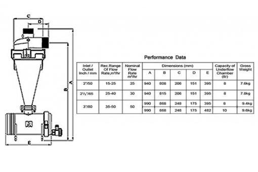 Hydrocyclone-Filter-chart
